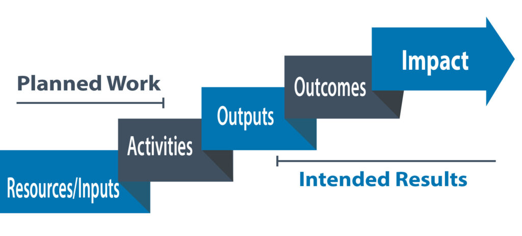 ONETrack International Logic Model