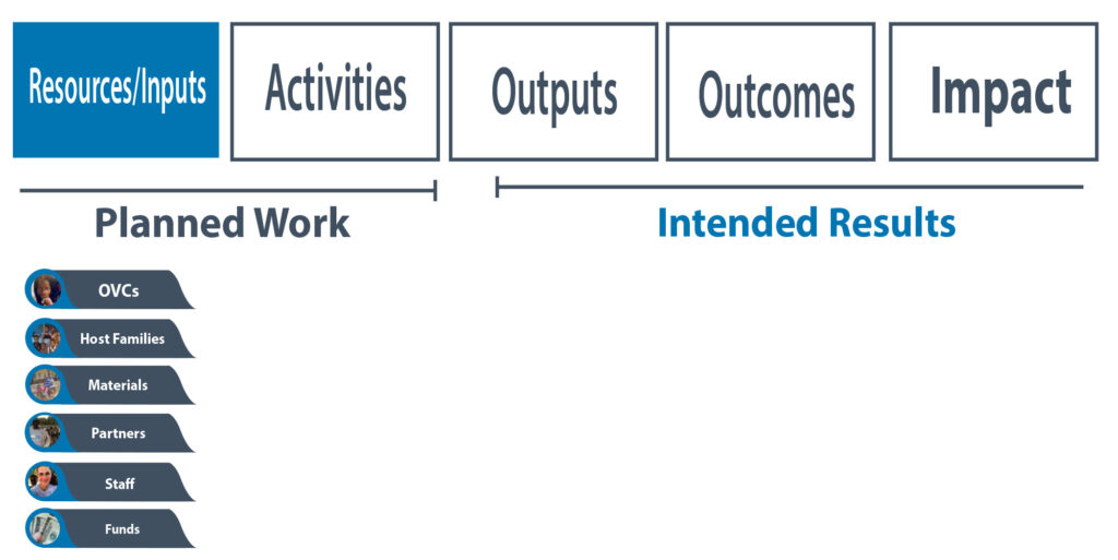 OTI Logic Model - Resources